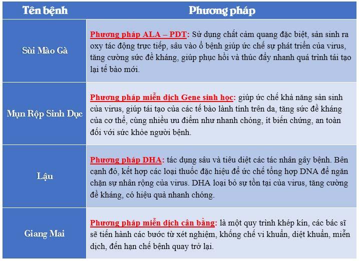 Phương pháp hỗ trợ trị bệnh xã hội ở nữ giới tại Đa Khoa Nguyễn Trãi - Thủ Dầu Một